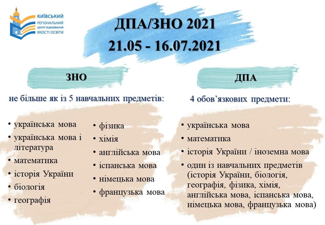 Київський регіональний центр оцінювання якості освіти » ДПА/ЗНО 2021
